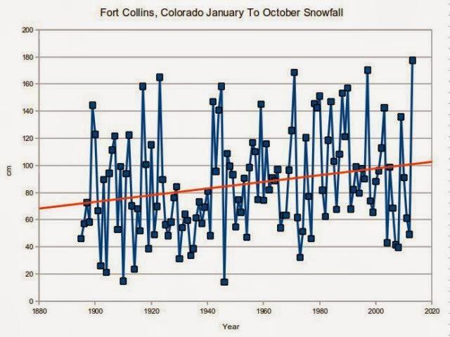 datazione Fort Collins