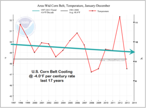 corn-belt-cooling