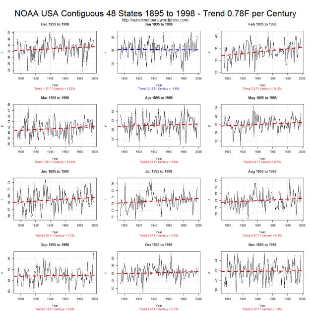 noaa-usa-contiguous-48-states-1895-to-1998-trend-0-78f-per-century