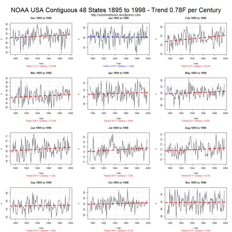 NOAA-EUA-48-contíguas-estados-1895-a-1998-tendência-0-78F-per-século