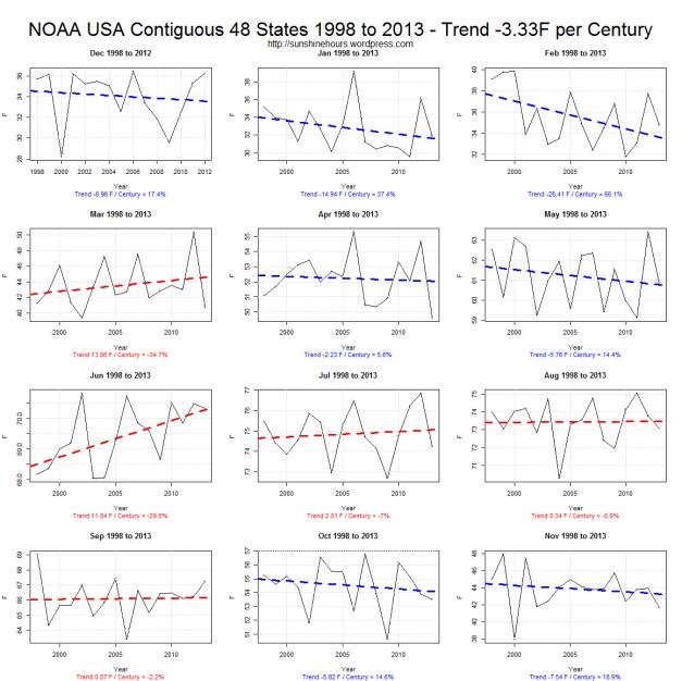 noaa-usa-contiguous-48-states-1998-to-2013-trend-3-33f-per-century