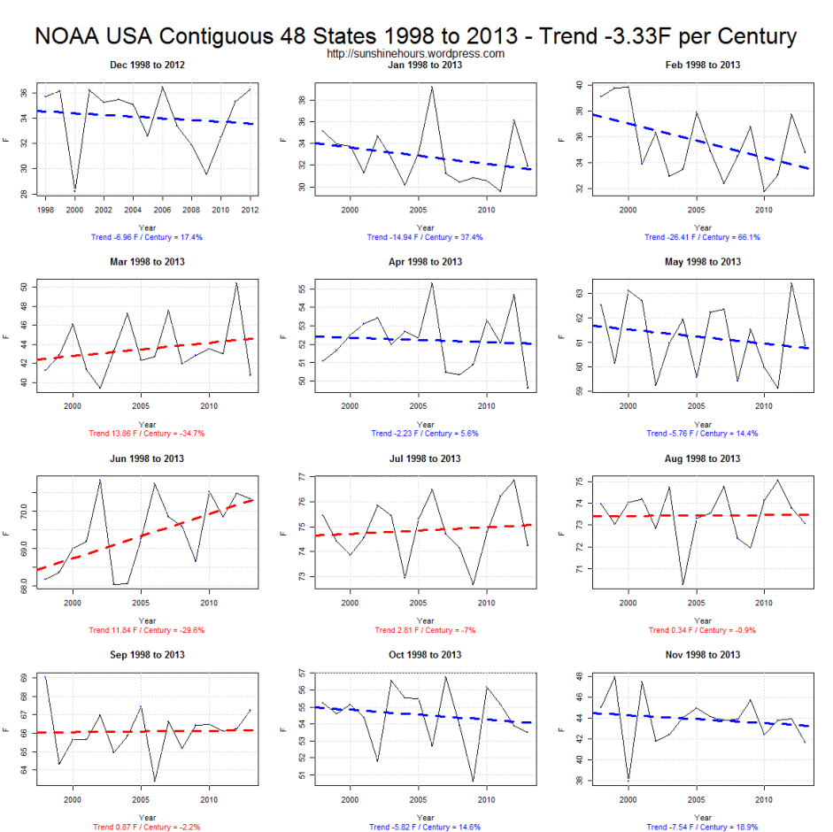 do século-33f NOAA-EUA-48-contíguas-estados-1998-a-2013-tendências-para-3