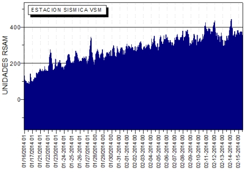 vibracionVMS20140215