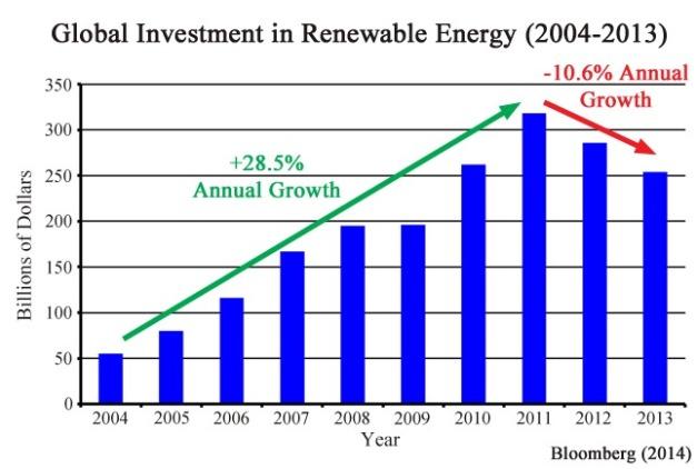 renewable-spending-2004-2013-article