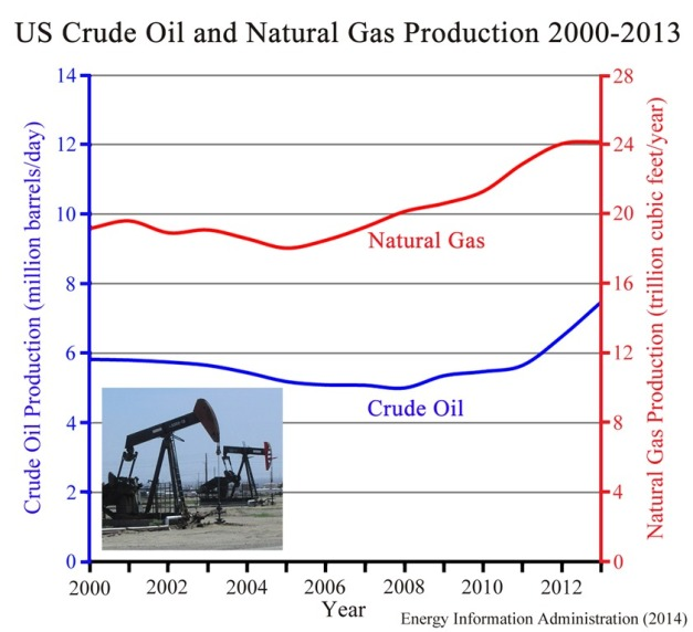 us-oil-and-gas-2000-2013-article